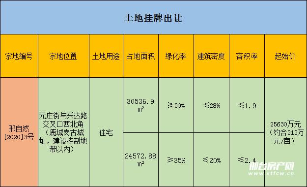 邢台信都区挂牌出让一宗地块,起始价2.56亿元
